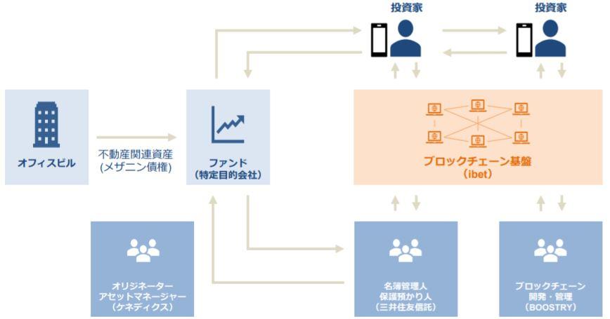 ケネディクス株式会社、株式会社 BOOSTRY、三井住友信託銀行株式会社のブロックチェーン技術を活用した「デジタル証券」の発行について