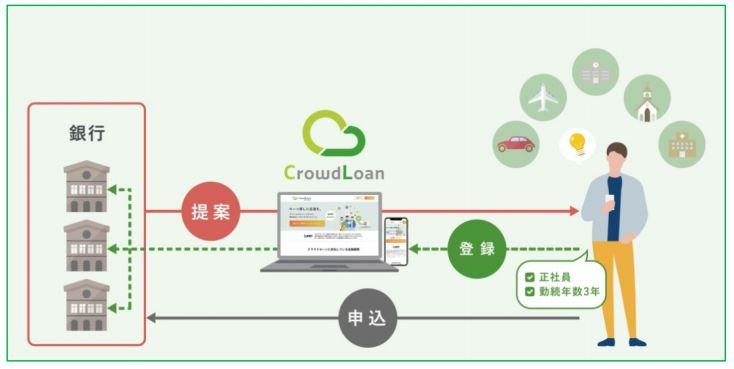 武蔵野銀行の融資マッチングサービス「クラウドローン」との提携