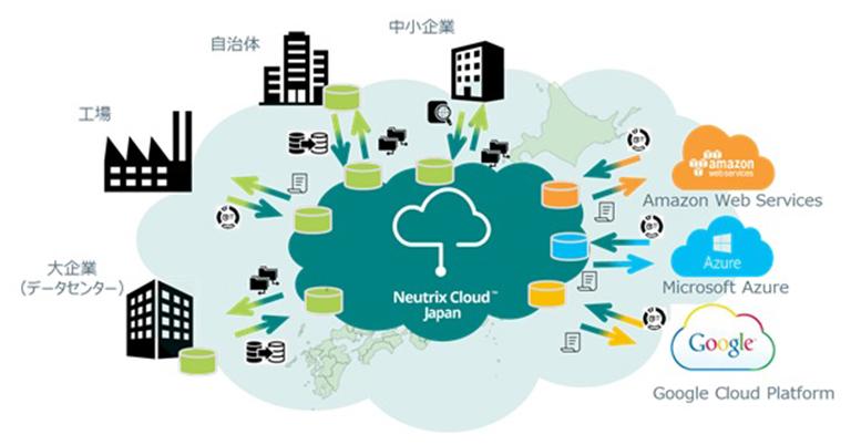 ストレージサービスのマルチクラウド化を目指す『Neutrix Cloud Japan 株式会社』の設立について