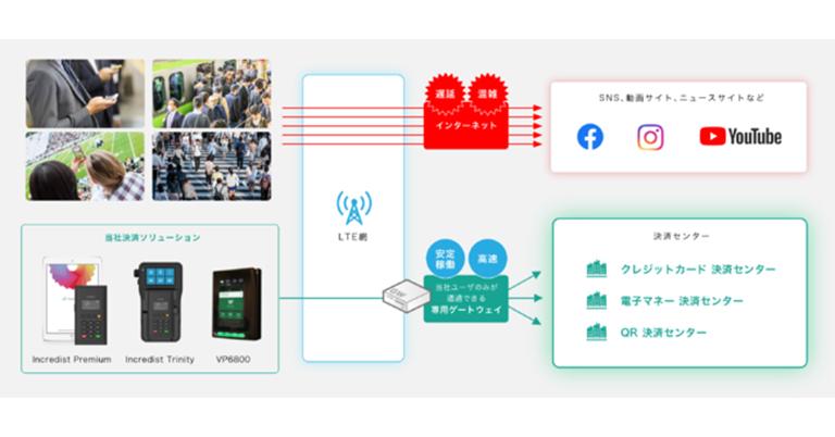 株式会社フライトシステムコンサルティング、クレジットカード決済、電子マネー決済、QRコード決済に特化した独自のモバイル型キャッシュレス決済端末専用のネットワークの提供を開始