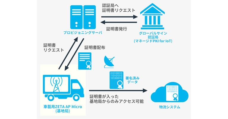 電子認証サービスのGMOグローバルサイン株式会社、ZETA規格を開発した ZiFiSense Info Tech Co., Ltd.と株式会社テクサーとの協業を開始