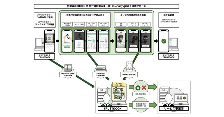 株式会社TRUSTDOCK、運転免許証やマイナンバーカードのICチップ内にある個人情報で本人確認する機能を実装、身分証撮影以外でのフルデジタルな本人確認手法を提供開始