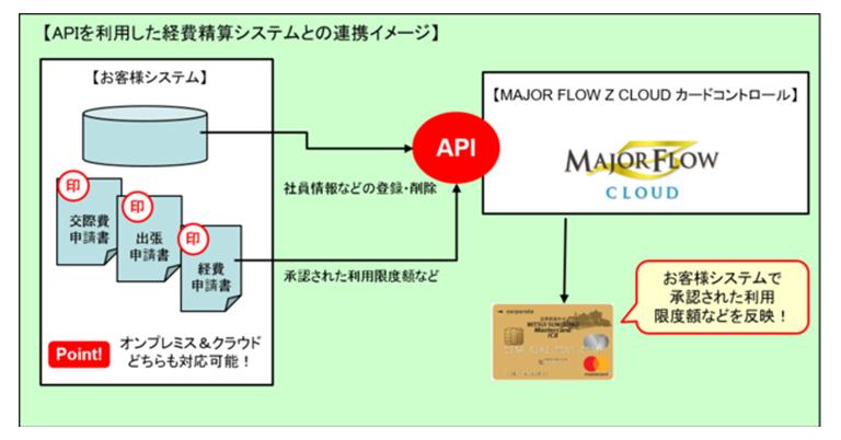 ご利用中の経費精算システムで法人カードの利用金額制御が可能に!