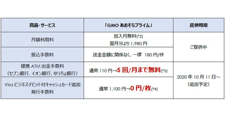 法人のお客さま向けサブスクリプションプログラム「GMOあおぞらプライム」の特典追加 ATM出金手数料無料回数プラス&VISAデビットカード追加発行手数料無料