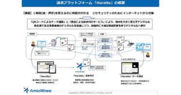 グラビス・アーキテクツ、横須賀市で全国初となるQRコードを用いた電子請求ソリューション「Haratte」の実証実験を開始