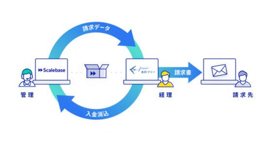 アルプ株式会社のサブスクリプションビジネス効率化・収益最大化プラットフォーム「Scalebase」と「クラウド会計ソフトfreee」のAPI連携を開始