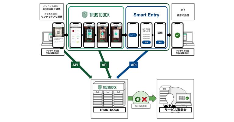 eKYC身分証アプリ「TRUSTDOCK」にて、Sansanの「Smart Entry by Eight オンライン名刺」とAPI連携による、法人在籍確認サービスの開発検討を開始。法人の在籍確認を支援