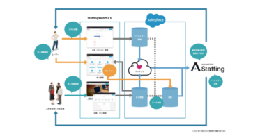 ARCHETYP/Salesforce と連携したシステム開発サービスの提供を開始