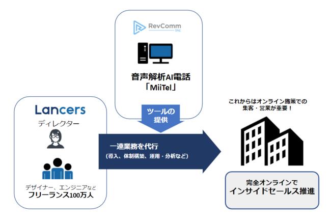 共同商品「オンラインセールス」とは-ランサーズ株式会社