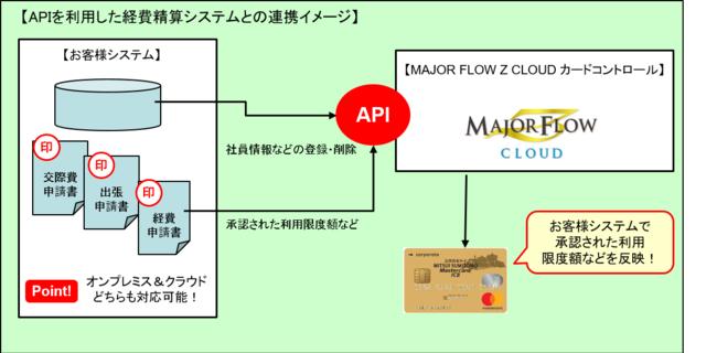 「MAJOR FLOW Z CLOUD カードコントロール」の連携APIについて-パナソニック ネットソリューションズ株式会社