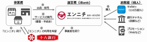 十六銀行との提携スキーム-株式会社ふくおかフィナンシャルグループ