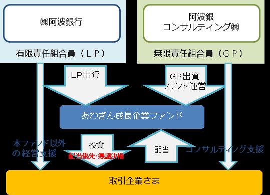 スキームイメージ-株式会社阿波銀行