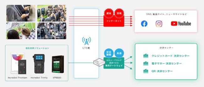 モバイル型キャッシュレス決済端末専用ネットワークのイメージ-株式会社フライトシステムコンサルティング
