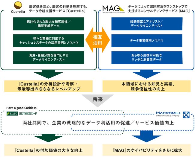 提携イメージ図-株式会社マクロミル