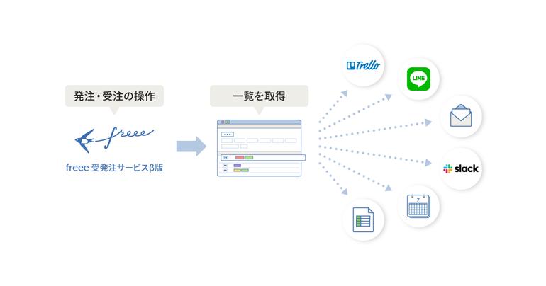 「freee受発注サービスβ版」のAPIを公開ユーザー情報や受発注一覧の取得が可能に