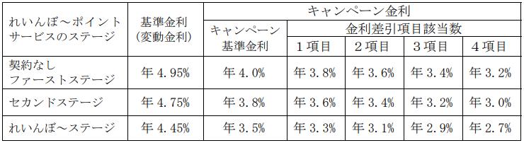 「とくぎん学資ローン」(カードローン型)-徳島大正銀行