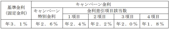 「とくぎん教育ローン」(一括借入・分割返済型)-徳島大正銀行