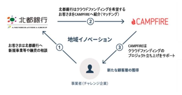 株式会社北都銀行とクラウドファンディングプラットホーム 「CAMPFIRE (キャンプファイヤー)」が業務提携