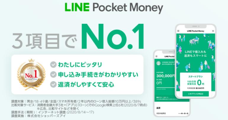 個人向けローンのLINEポケットマネーが「わたしにピッタリ」「申し込み手続きがわかりやすい」「返済がしやすくて安心」の3項目にてNo.1を獲得