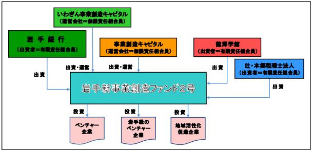ファンドのスキーム図-株 式 会 社 岩 手 銀 行