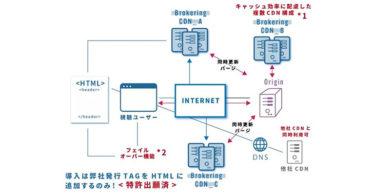 アクセリア株式会社、ブラウザ機能を応用した新しい形のコンテンツ配信サービス『マルチCDN』の提供を開始