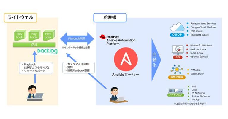 日本初。直ぐに自動化の効果が出せるサポート付きAnsible Playbookをサブスクリプション型で提供開始。