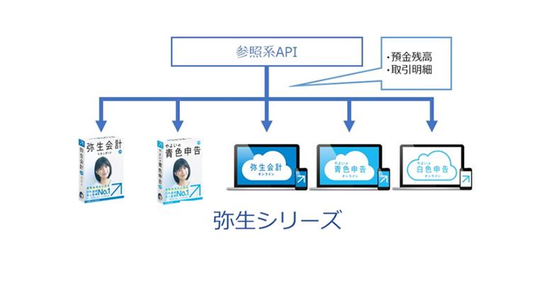 弥生とGMOあおぞらネット銀行 参照系API(*1)の連携を開始