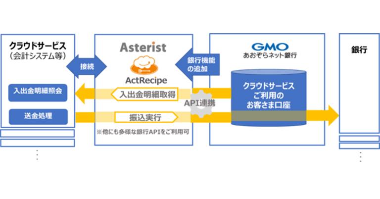 アスタリスト「ActRecipe(アクトレシピ)」と GMOあおぞらネット銀行APIとの連携を開始