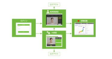 AIによるオンライン本人自動認証を可能とする『Remote Testing AI認証』(仮称)を2021年1月リリース