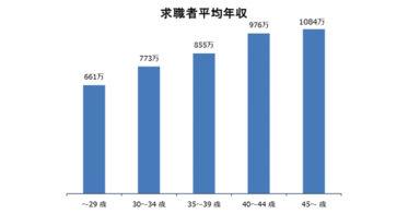 公認会計士の年収調査!年齢・業種別の平均年収