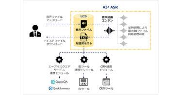 クラウド音声認識サービス 「AI2 ASR」販売開始