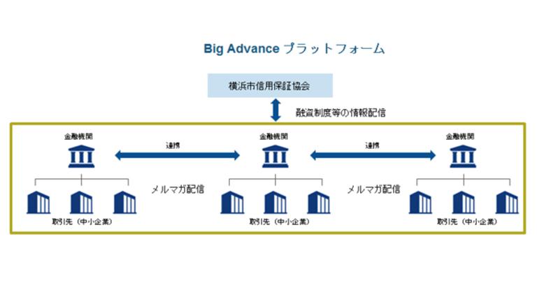 経営支援プラットフォームサービス「Big Advance」に「横浜市信用保証協会」が加入し信用保証制度をご案内