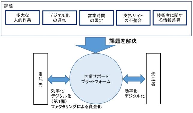 【企業サポートプラットフォームの運営事業のイメージ】-株式会社CAICA