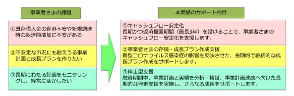 商品の特徴-名古屋銀行