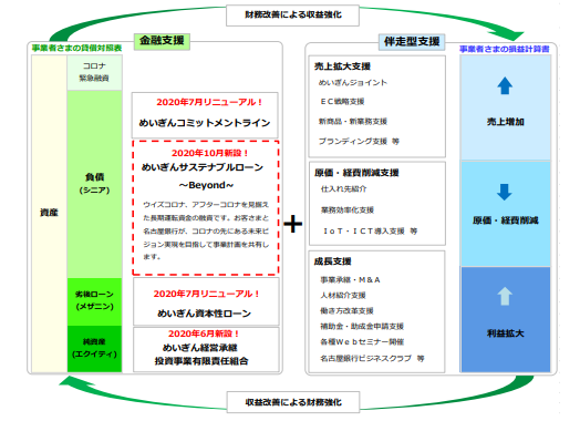 コロナ禍での支援メニューイメージ-名古屋銀行