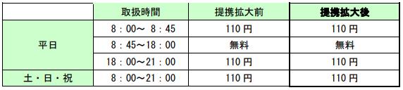 手数料について(2)北央信用組合のお客さまが北海道銀行のATMを利用した場合〈お引出し・お振込み〉-北海道銀行