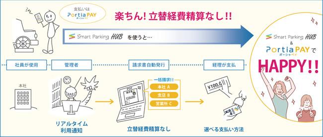 これからはSmartParkingの法人月払い「PortiaPAY」を利用して、立替経費精算なしの時代へ!-株式会社 portia