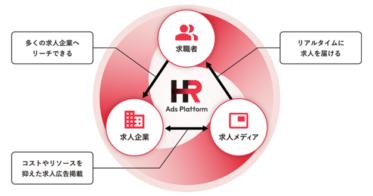 「HR Ads Platform(HRアドプラットフォーム)」画像