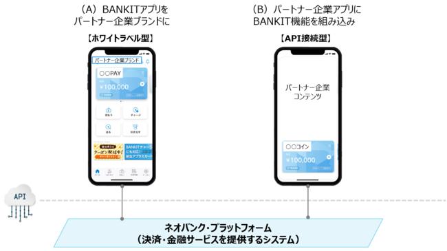 ネオバンク・プラットフォーム-株式会社新生銀行