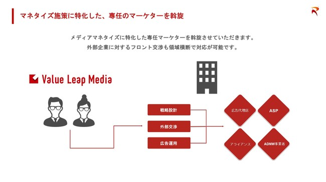メディア運営支援サービス「Value Leap Media」について-株式会社Revelly
