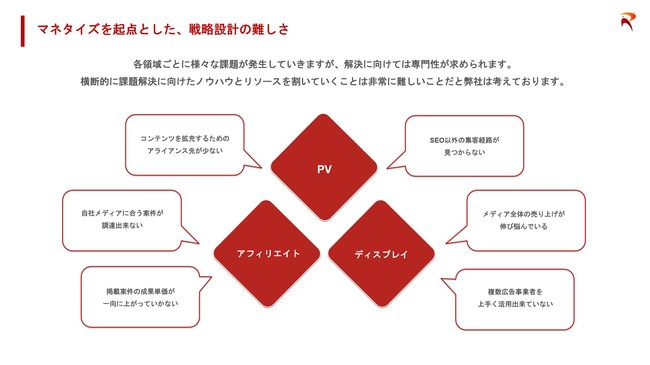 本サービスの提供経緯・背景「Value Leap Media」-株式会社Revelly