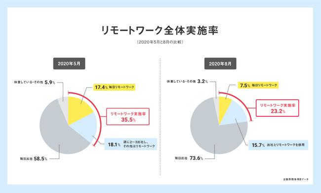 主にフルリモート・出社とリモートを併用している人は全体の2割