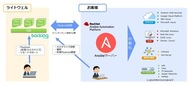 Ansible Playbook-株式会社ライトウェル