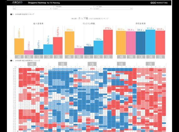 【「Market Watch Shoppers Heatmap for TV Planning」の特徴】-CCCマーケティング株式会社