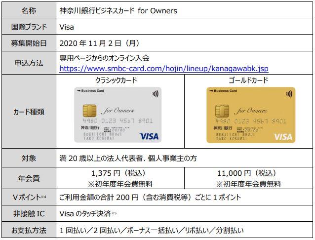 神奈川銀行ビジネスカード for Owners の概要