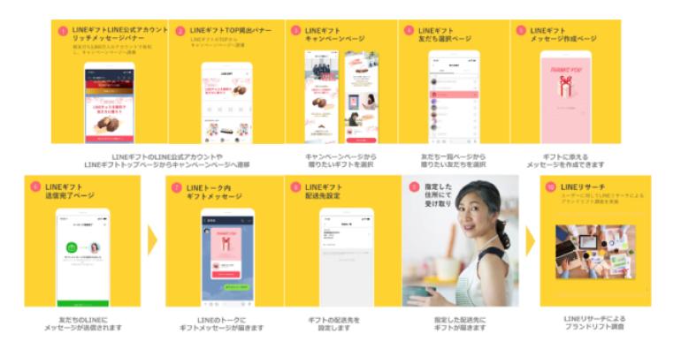 「LINEギフト」の新広告メニュー「サンクスギフト」の提供を開始