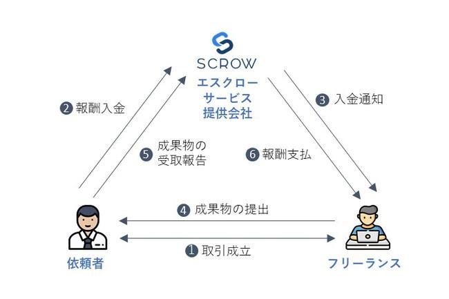 「SCROW(スクロー)」のサービス概要