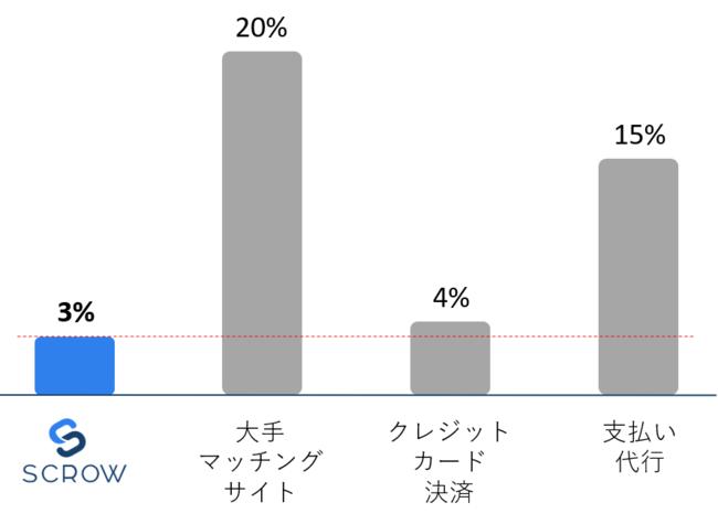 業界最低手数料率「3%」で利用可能