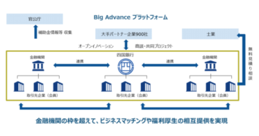 四国銀行 Big Advance