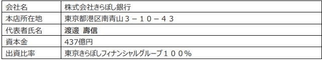 株式会社きらぼし銀行の概要(2020年3月31日現在)-株式会社SBJ銀行